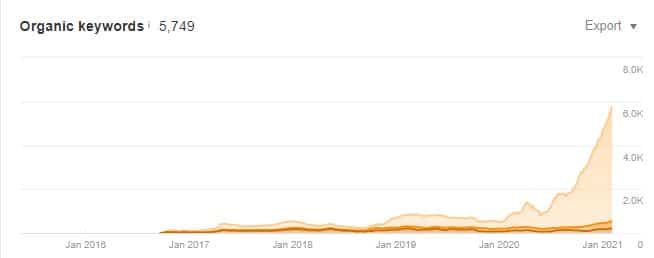 A picture of organic keyword increase over time