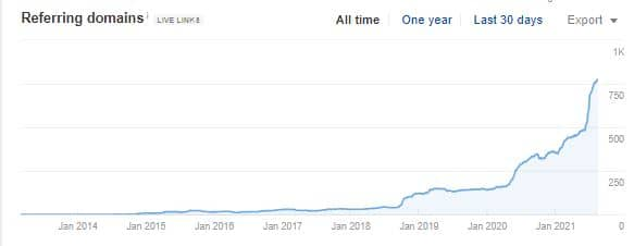 ahrefs dashboard showing referring domain acquisition over time